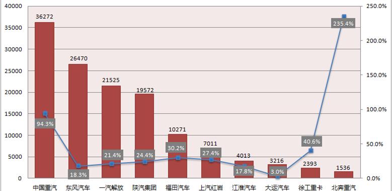 11月重卡�N售13.6�f�v 同比增33%