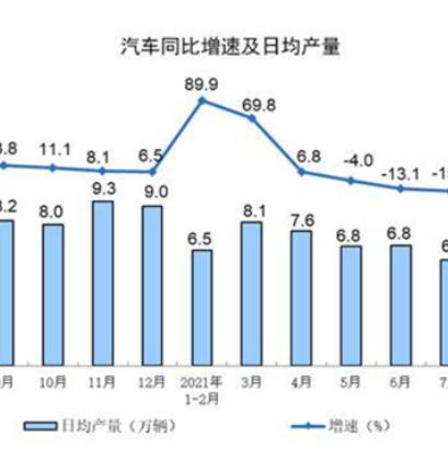 8月规上工业增加值涨5.3% 汽车出口增速较快