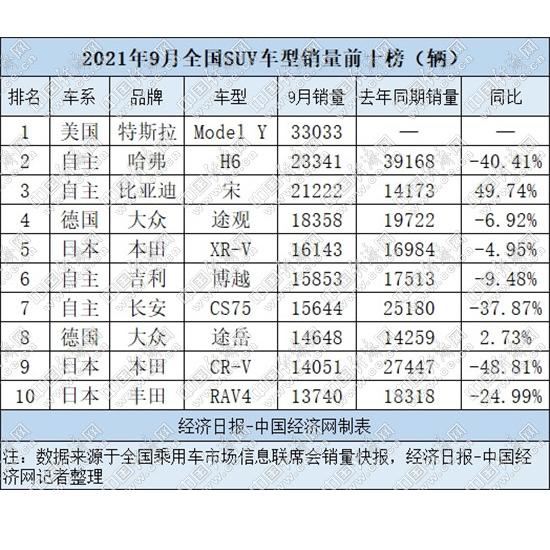 """9月SUV销量""""五连降"""" 新能源""""新贵""""涌现榜单"""
