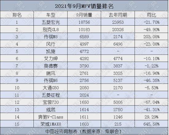 9月MPV:马太效应加剧 高端车型拉动市场增量
