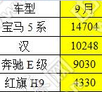 宝马5系后来居上,比亚迪汉今年冲击10万辆