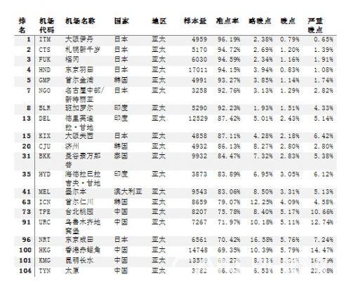 7月全球机场放行准点率 杭州\/北京首都领跌