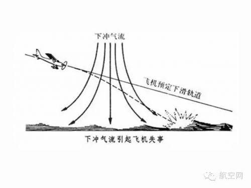 地面风会直接影响飞机的操纵,高空风会影响飞机在航线上的飞行速度和