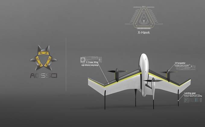 兼具固定翼飞机和旋翼飞机的优良特性,具备在狭小范围内垂直起降,长