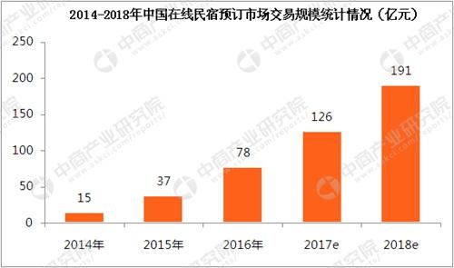 2018中国民宿行业市场前景研究报告