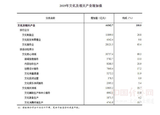 2019中国gdp比例_中国历年服务业增加值占GDP比重