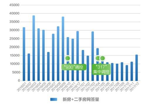 """链家发布北京购房大数据报告:总体交易量""""腰斩"""""""