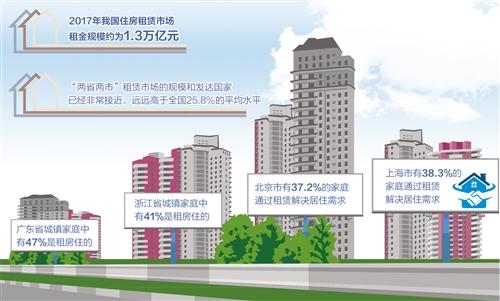 中国大城市的租赁市场庞大 但租房租赁发展较为缓慢