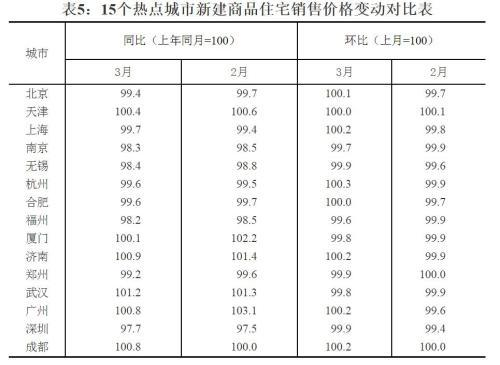 15个热点城市新建商品住宅销售价格变动对比表。来源:国家统计局官网