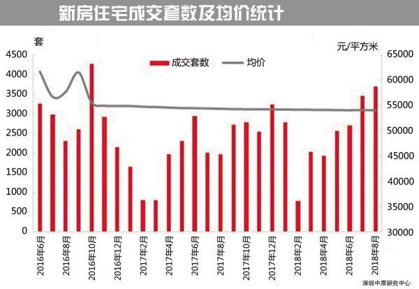 深圳新政满月成交量不降反升 调控之下开发商依旧信心满满