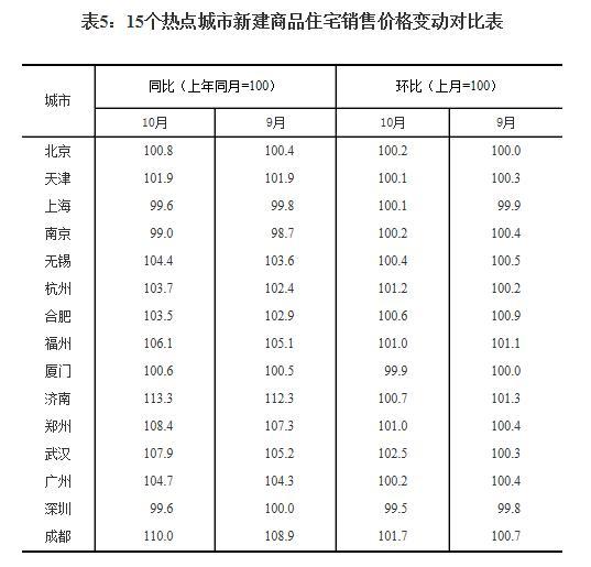 统计局发布10月70城房价数据 14个热点城市二手房价格下调
