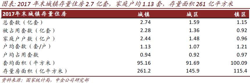 中金报告称中国狭义住房空置率12.1% 处于合理空间