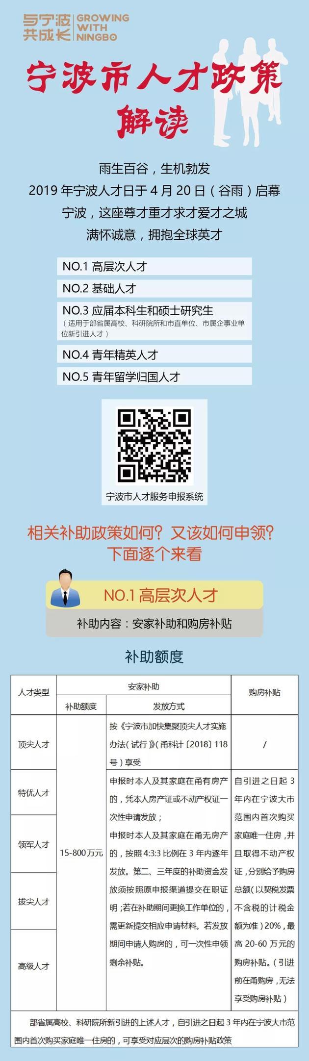 宁波市发布了最新的人才政策:高层次人才购房最高补贴60万元