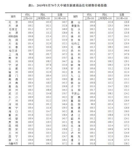 国家统计局发布70城房价变动情况,新房价格环比上涨的城市有67城