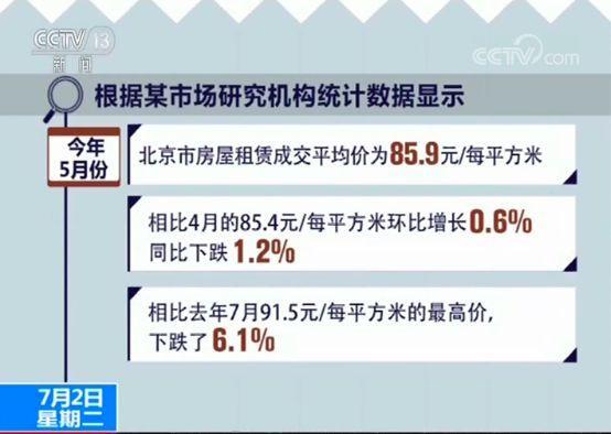 年中房租市场调查:房源充足,5月北京房租均价同比下跌1.2%