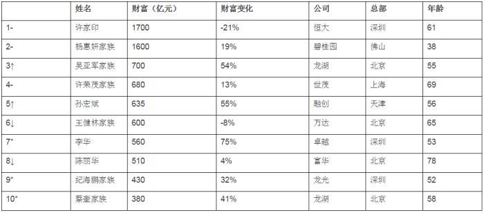 最新胡潤房地產企業家榜出爐 許家印蟬聯地產首富 財富縮水21%
