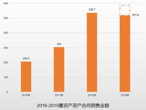 """建业地产""""多级跳"""" 前10个月规模刻度提升至737.4亿元"""