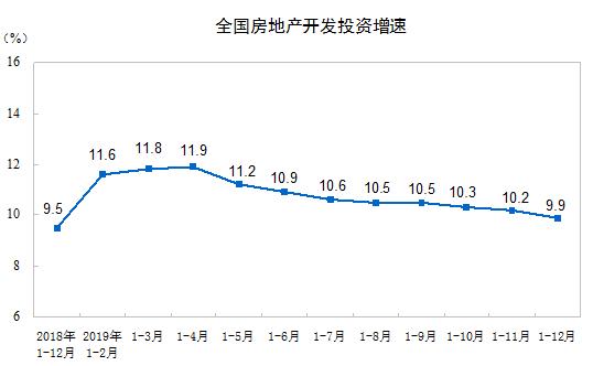 2019年全国房地产开发投资同比增长9.9%