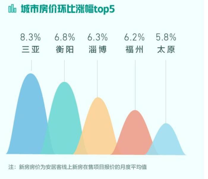 北京新房项目在线均价为47818元/㎡,2月全国找房热度环比上涨23.4%