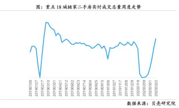 二手房市场复苏了吗?多地二手房市场成交量持续增加