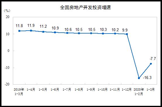 1—3月份商品房销售面积21978万平方米 同比下降26.3%