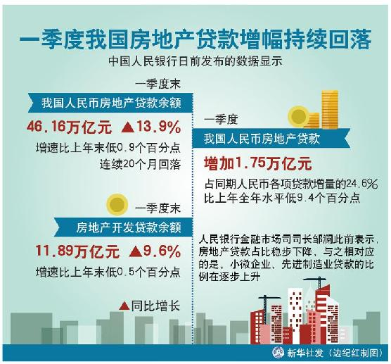 中国人民银行数据显示:一季度我国房地产贷款增幅持续回落