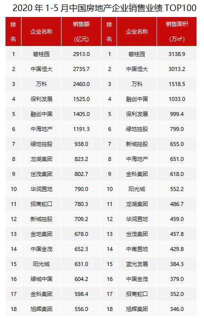 百强房企销售业绩保持平稳 前5月碧桂园、恒大、万科均破两千亿