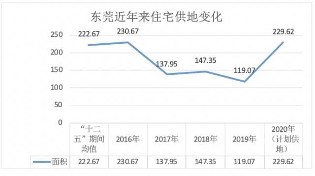 东莞房价引关注 官方出招:严厉打击炒作房价行为