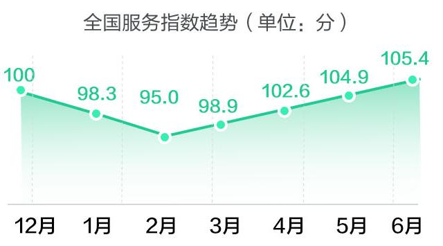 58同城发布6月房产经纪服务指数  北京连续两月位居榜首