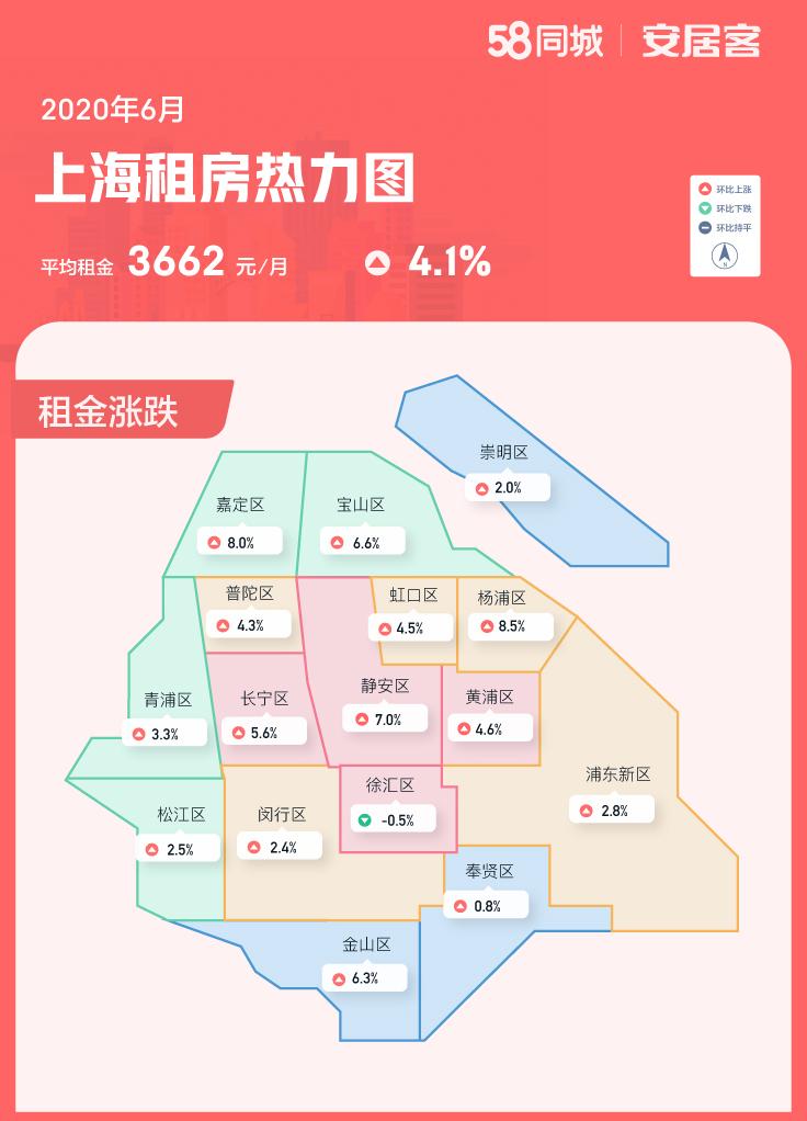 一线城市租房热度普降  租金呈现微涨趋势