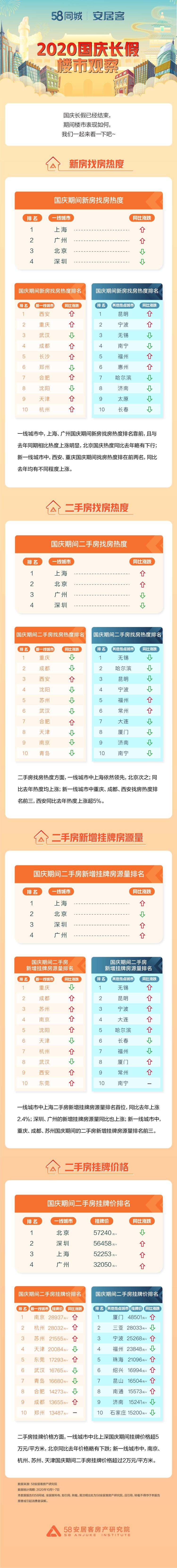 58同城《国庆长假楼市观察》:西安二手房找房热度同比上涨超5%