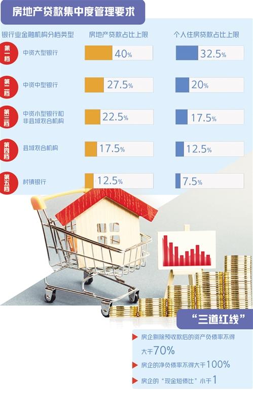贷款新规对房市影响几何 房地产行业加快分化