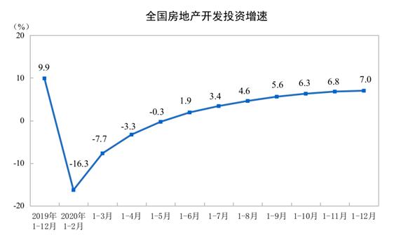 国家统计局:2020年商品房销售额173613亿元 增长8.7%(图1)