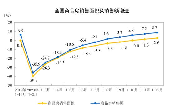 国家统计局:2020年商品房销售额173613亿元 增长8.7%(图2)