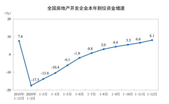国家统计局:2020年商品房销售额173613亿元 增长8.7%(图3)