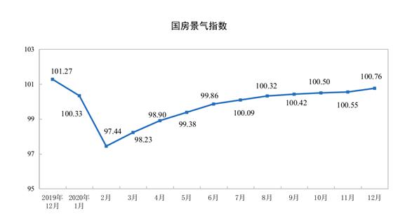 国家统计局:2020年商品房销售额173613亿元 增长8.7%(图4)