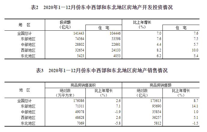 国家统计局:2020年商品房销售额173613亿元 增长8.7%(图6)