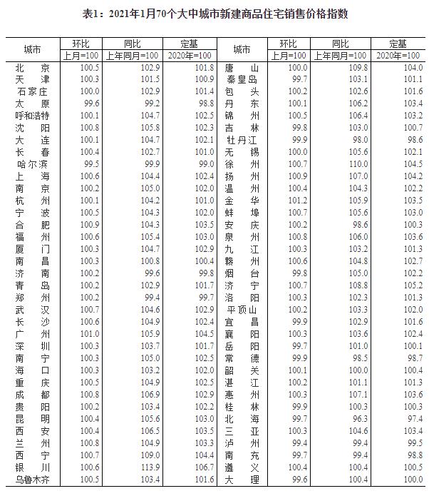 统计局:1月份各线城市商品房价格环比涨幅有所扩大