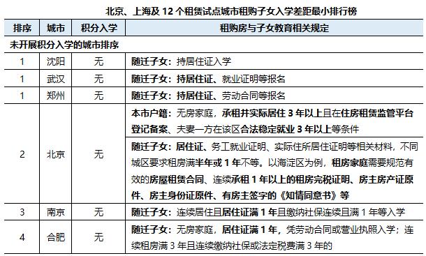 """""""租购并举""""6周年:上海和成都租购同权程度最高,深圳租购差距大"""