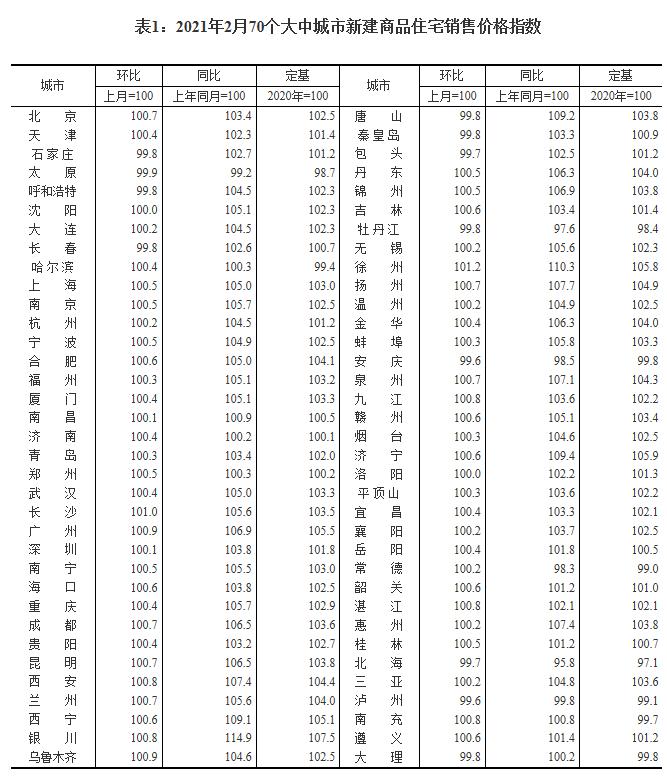 国家统计局:2月份一线城市新房、二手房房价环比涨幅回落