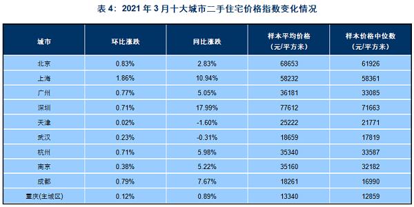 3月房企加快推盘 百城新房和二手房均价环比微涨