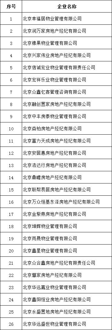 北京富力天成、融创置家等26家中介被住建委查处