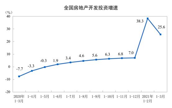 统计局:1—3月全国商品房销售额38378亿元 同比增长88.5%