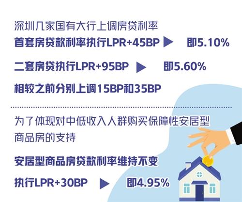 深圳此次上调房贷利率的原因是什么?其他城市会跟进吗?