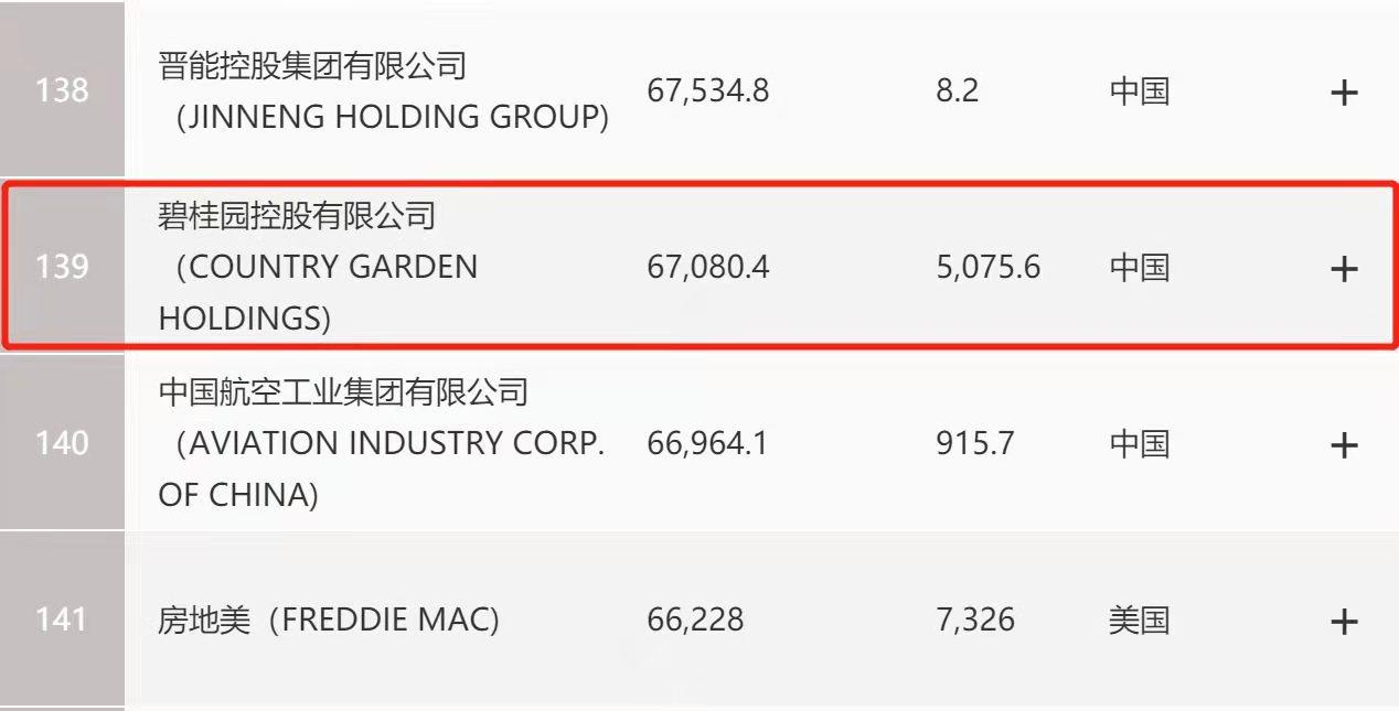 2021年世界500强榜单发布!中国企业表现不凡,碧桂园排名升至第139位