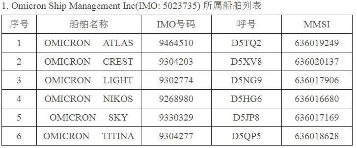 三部门:暂停部分航运公司所属船舶在我境内实施外国籍船员换班