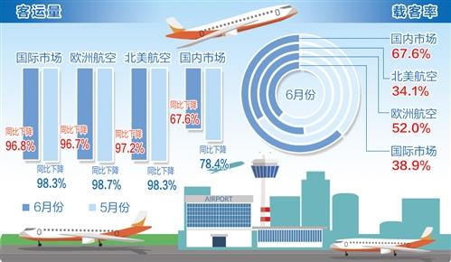 國際航協:全球航空客運市場復蘇進度低于預期