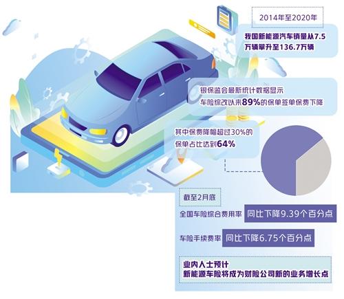 新能源车数据有限影响定价承保