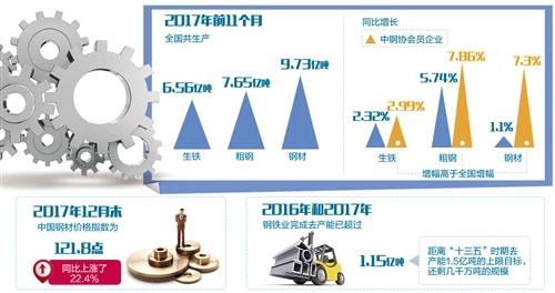 2017年化解过剩产能5000万吨目标任务提前完成