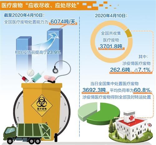 46个重点城市垃圾分类覆盖率近70%